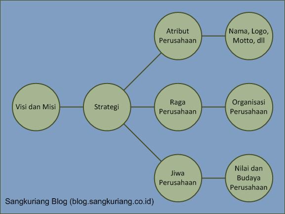 Peta strategi perusahaan ccuart Choice Image